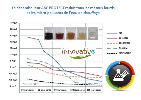 resultats embouage avec desemboueur vortex abc protect innovative, disparition définitive des boues de chauffage et de l'embouage